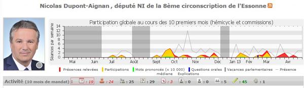 Dupont-Aignan mauvais élève à l'Assembée
