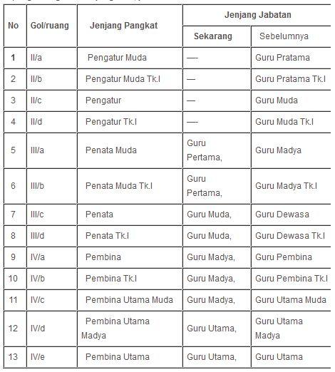 Jenis Jenjang Pangkat dan Jabatan Guru PNS Untuk Perlengkapan dalam Formulir PUPNS