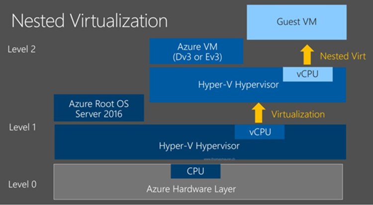Nested Virtualization In Azure
