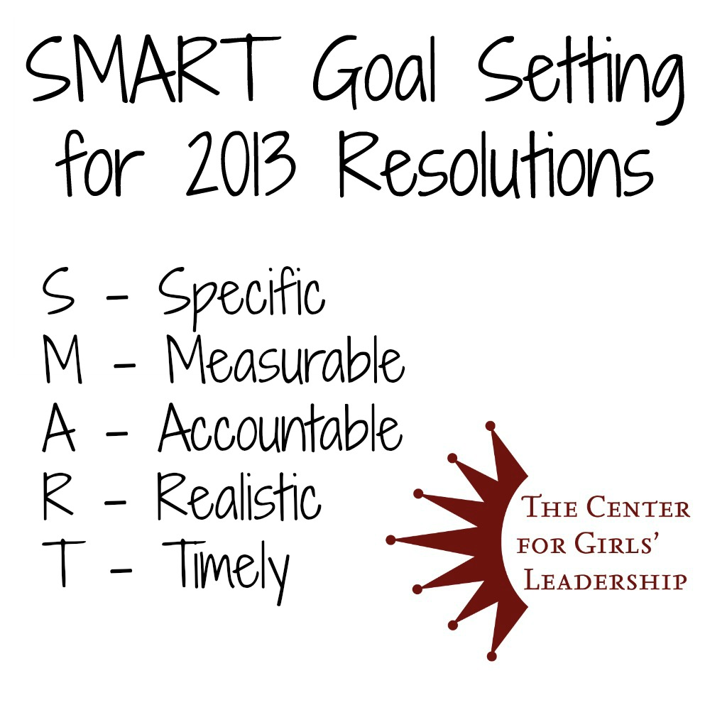 smart goal setting call center Why businesses use smart goals goal setting increases productivity and engagement when employees set goals (eg, to sell 50 products in q1 or test a new online shopping feature by the holidays), research shows they are more likely to achieve them individuals that write down goals, share them, and send regular.