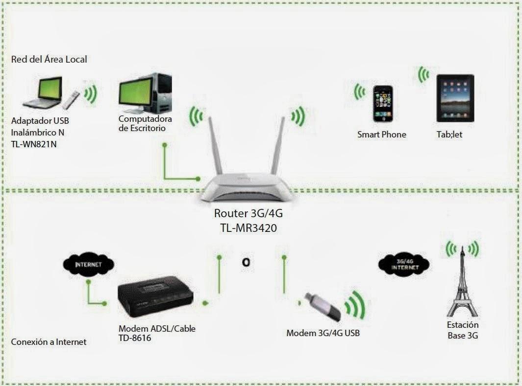 Lemansatryo Membuat Jaringan Wifi Dengan Router Tp Link 3g 4g Tl Tplink Mr3420 Wireless N Di Pasaran Tipe Ini Lebih Murah Dibanding Merek Lainnya Dan Settingannya Gampang Menurut Saya