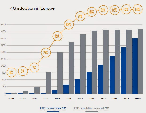 4G to cover 83% of european households by 2020