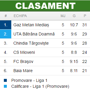 Clasament play-off