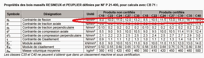 L'atelier normand # Charge Admissible Plancher Bois