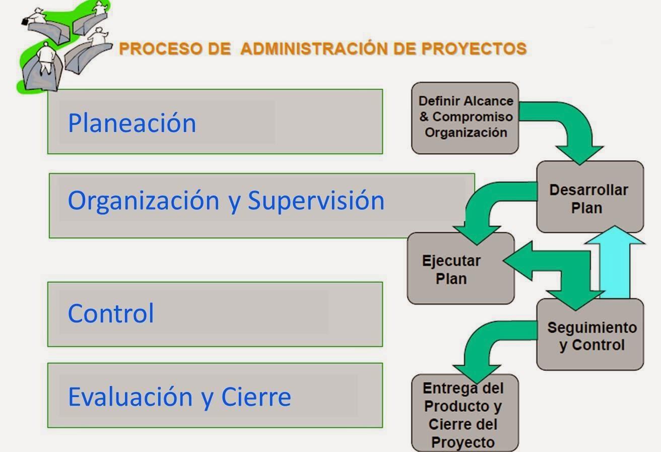 Gestion de proyecto iv unidad ii proceso de for Administracion de proyectos