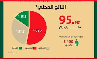 الناتج المحلي للمغرب