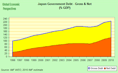 Japan%2BGovernment%2BDebt.png