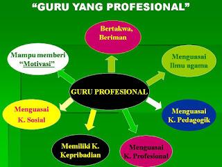 Guru yang Profesional dalam Proses Mengajar