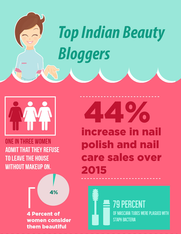 Top 50 Beauty Blogs in india