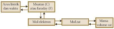 tahap-tahap perhitungan stoikiometri elektrolisis