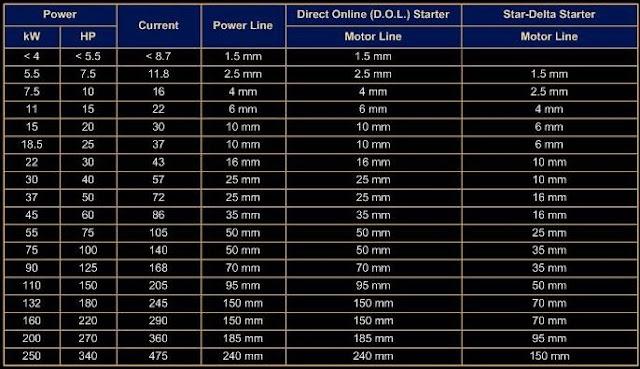ukuran-kabel-dol-dan-star-delta-starter