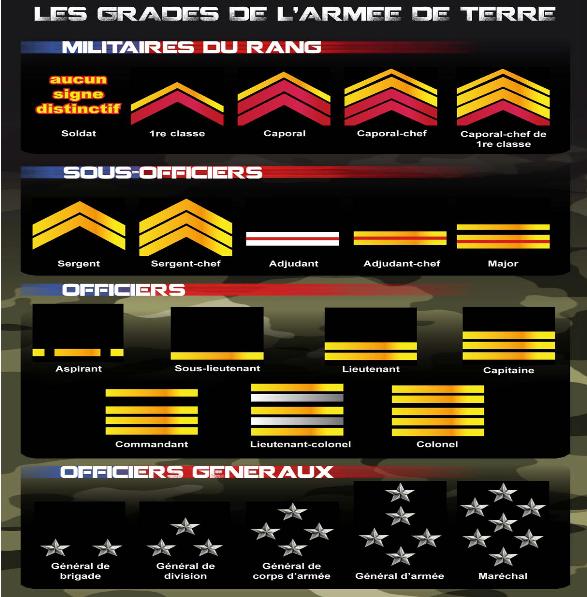 Quels sont les différents grades de l'armée de terre?