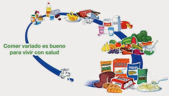 Gráfica de la alimentación saludable