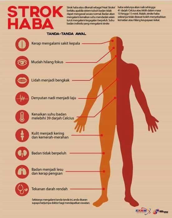 Tanda-tanda Strok Haba