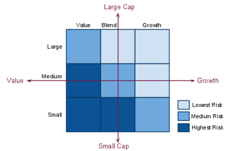 Large, Mid, Small, Growth, Blend, Value