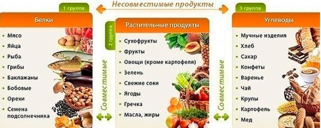 пример меню правильного питания на день