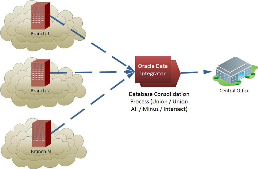 how to get data from two table in oracle