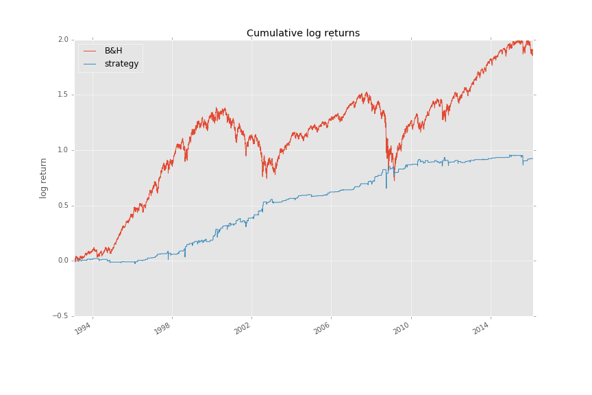 Trading strategies in python