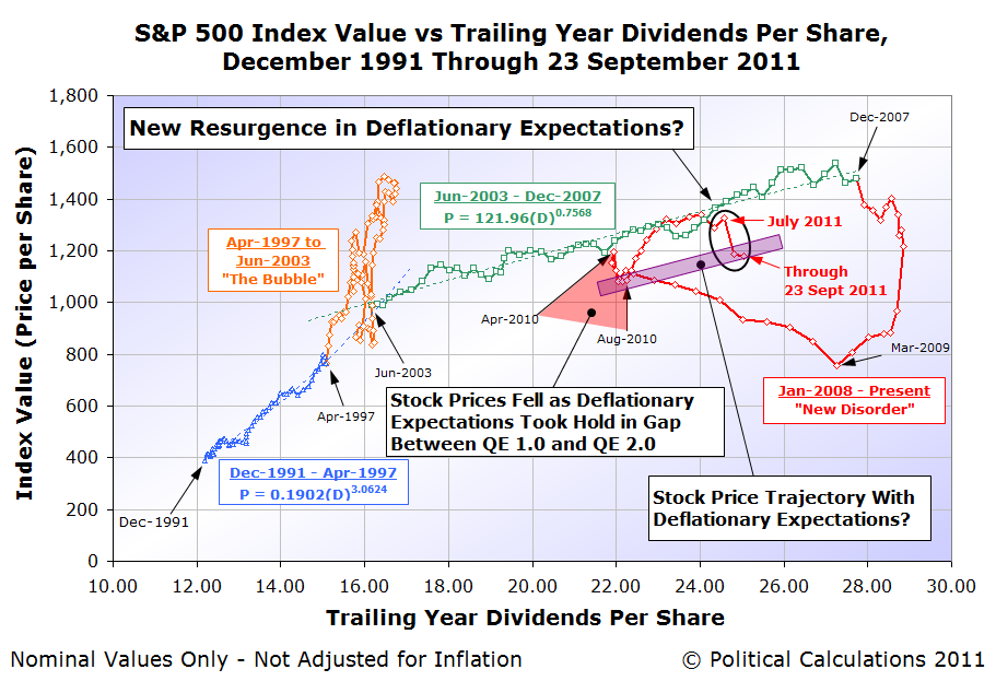 S&P 500 Average Monthly Index Value vs Trailing Year Dividends per Share, December 1991 through 23 September 2011