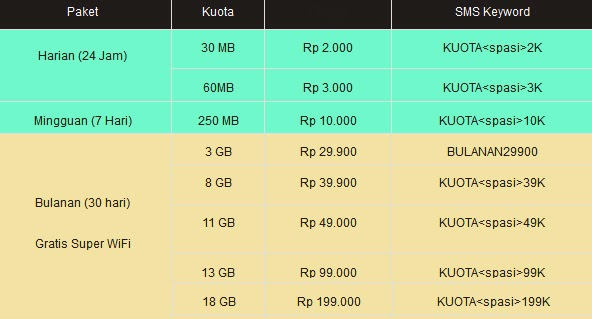 Paket Super Internet 4G LTE Indosat