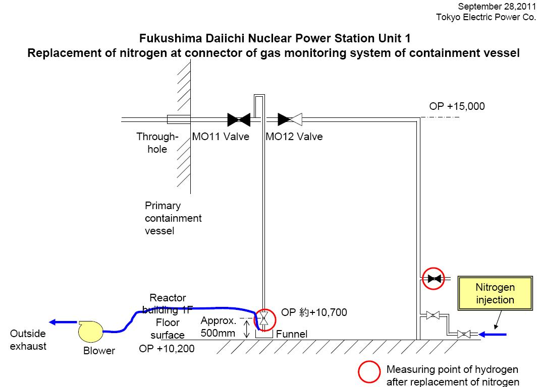 Fukushima I Nuke Plant Reactor 1 Hydrogen Gas Conundrum Exskf Power Diagram To Recap Their Optimistic Of The Attempt