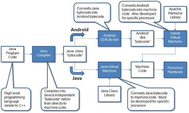 """ who is winning the war between android vs Oracle """