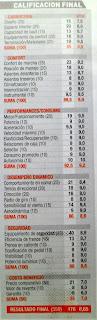 puntaje calificacion Mercedes Benz E320 CDI