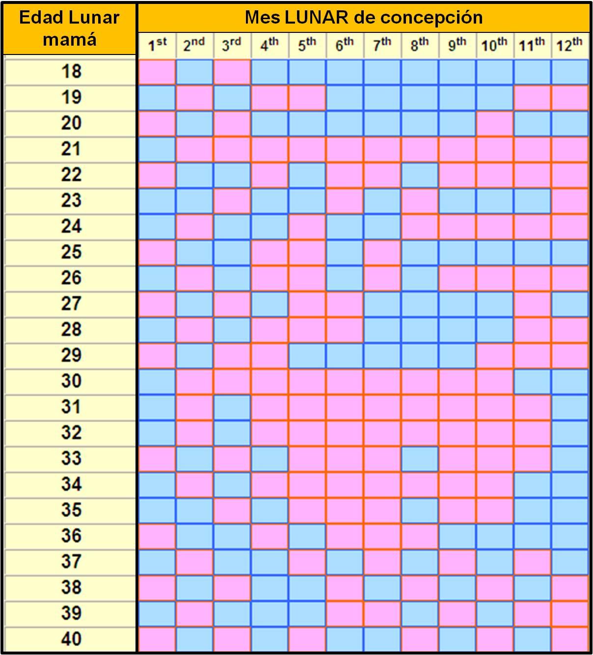 Calendario Chino De Embarazo