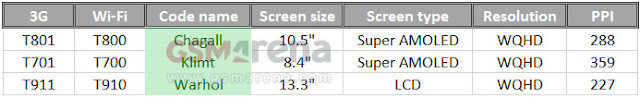 Samsung Tablets screen size