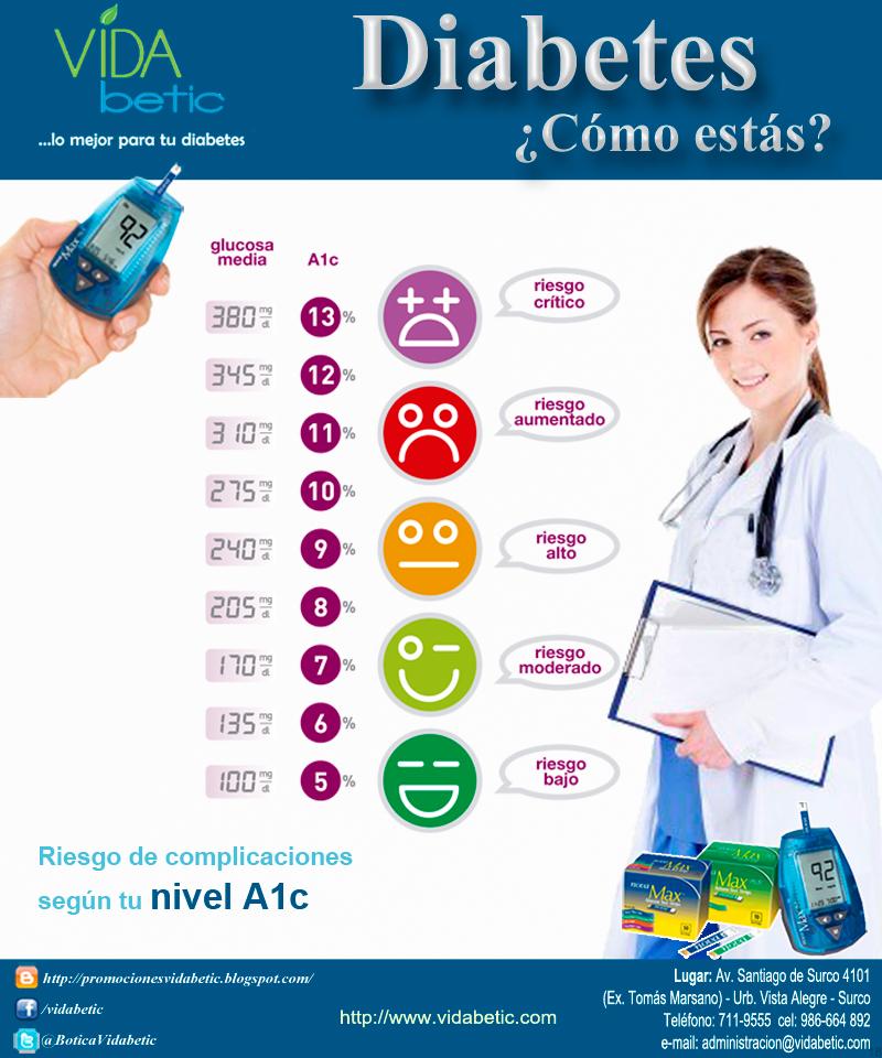 Puntos Claves para el Control de tu Diabetes | Casa del