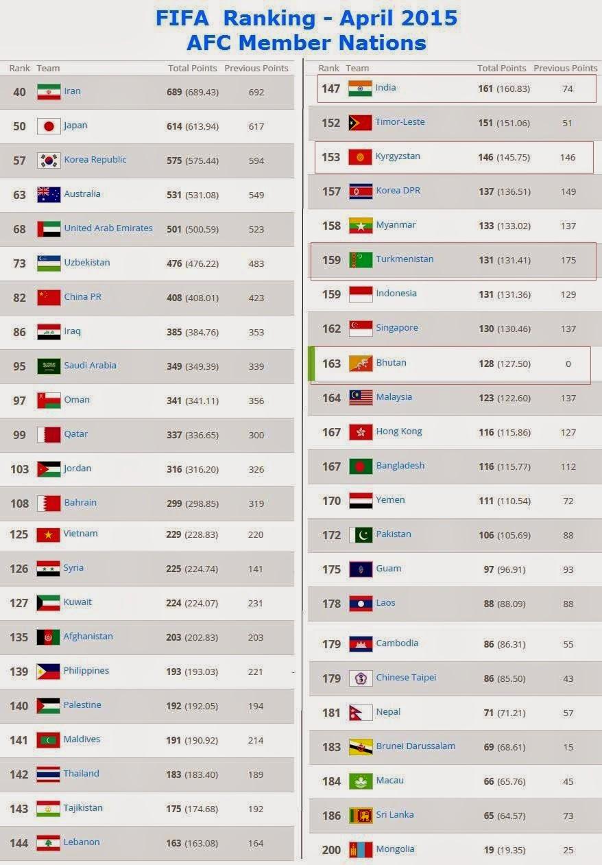 ranking bolasepak malaysia