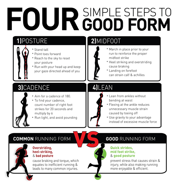 Four Simple Steps to Good Form