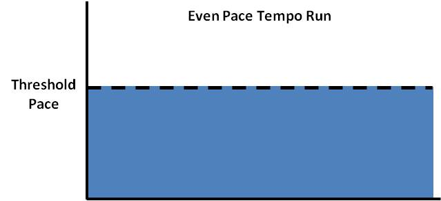 "Maximum Performance Running: 3 Types of ""Tempo Runs"""