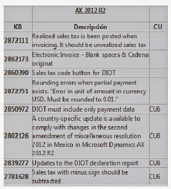 ax 2012 r2  hotfix kb