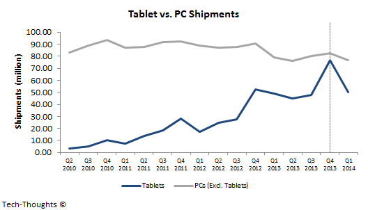 Tablets vs. PCs
