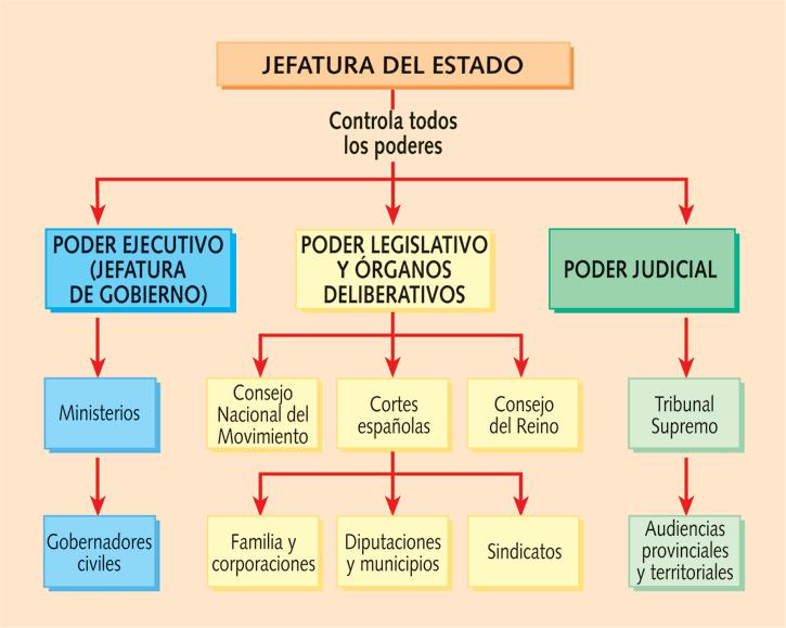 Imagenes Del Poder Del Estado Los Poderes Del Estado en