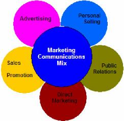 elements of the marketing communication mix for blackberry Assessment of effectiveness of marketing communication mix elements in  ethiopian service sector article (pdf available) in african journal of business.