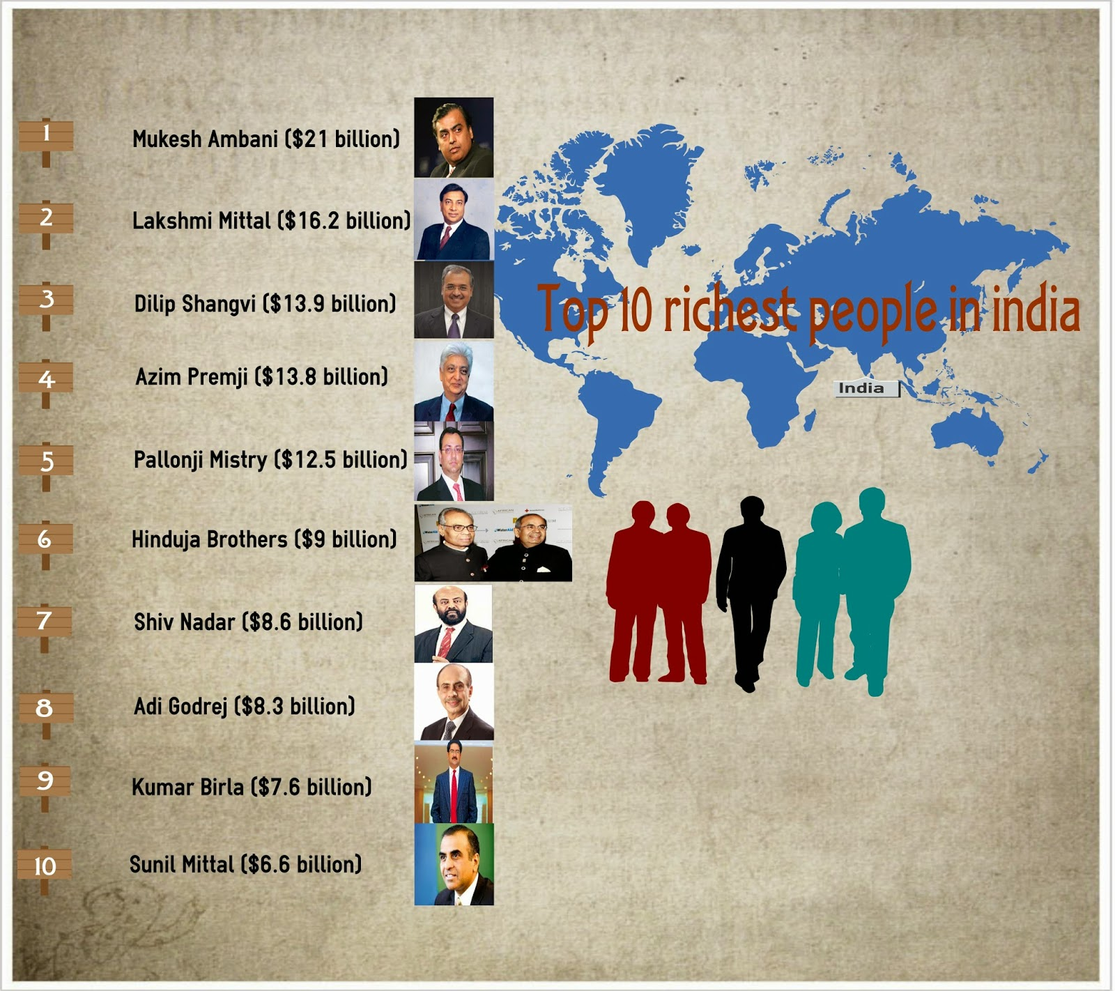 richest-people-in-india