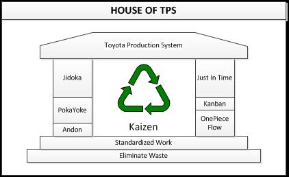 toyota production system executive summary The man who did the most to structure the toyota production system as an integrated framework was taiichi ohno in the late 1940s, ohno — who later became an executive vice president at toyota — was in charge of a machining shop.