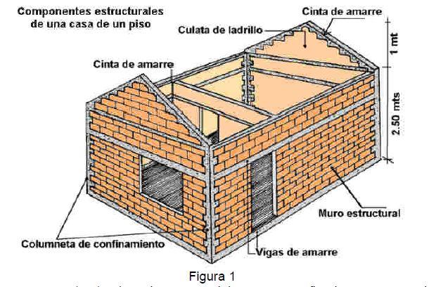 Se ales sismicas estructura for Partes del techo de una casa