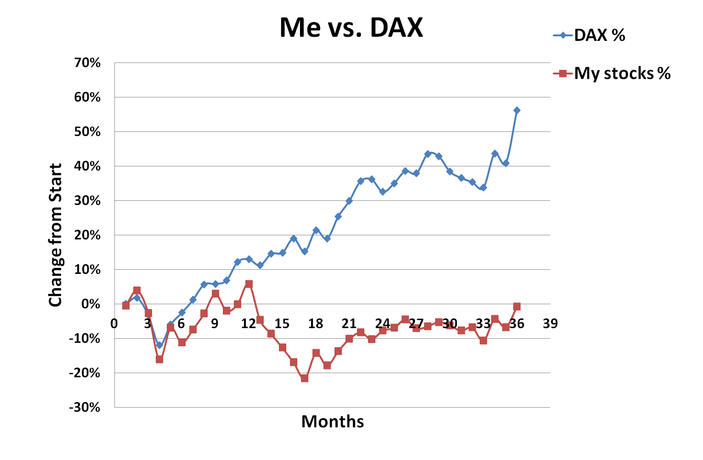 January, 2015, Me vs DAX