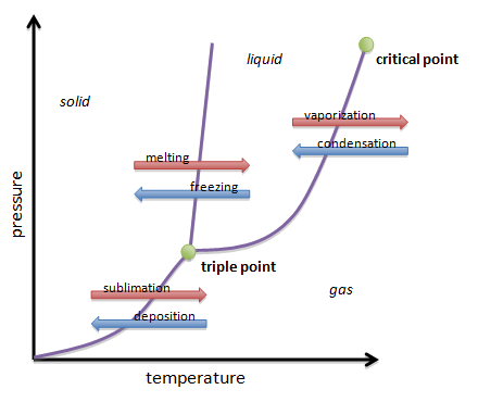 Water Phase Transition Diagram Crystallization Diagram ...