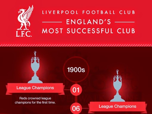 Liverpool FC infographs