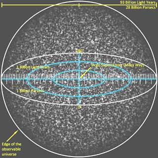 Pengelompokan Galaksi dalam Alam Semesta