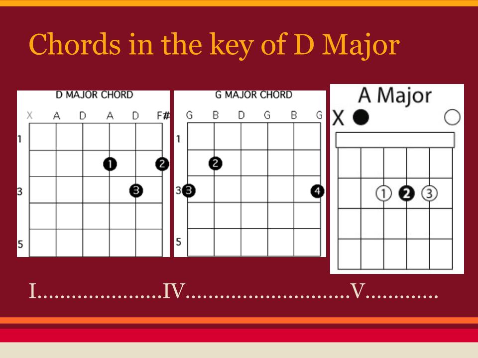 Mrs Pinos Music Classes Guitar Chords And More On Transposition