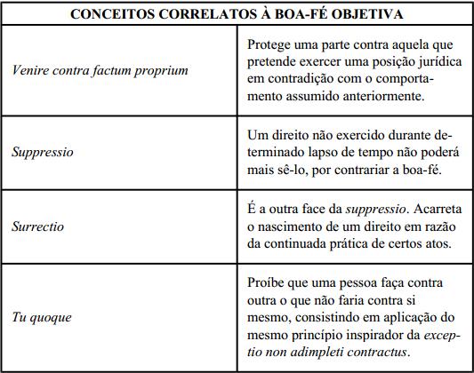 Princípio boa-fé contratos direito civil