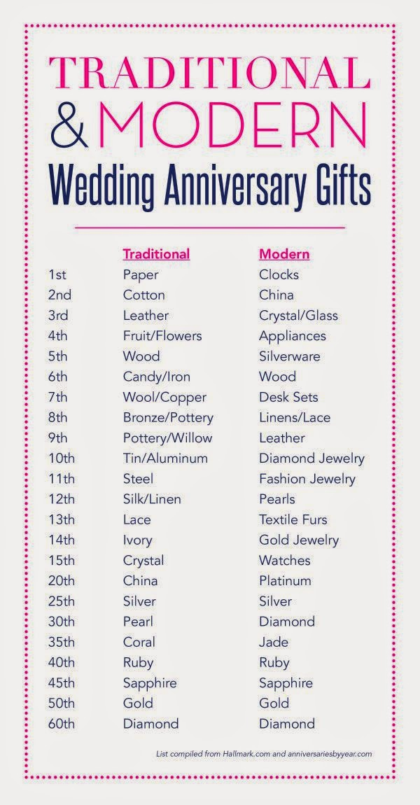 Traditional 6 Year Wedding Anniversary Gift Ideas : This year, the traditional second anniversary gift is cotton. So I ...