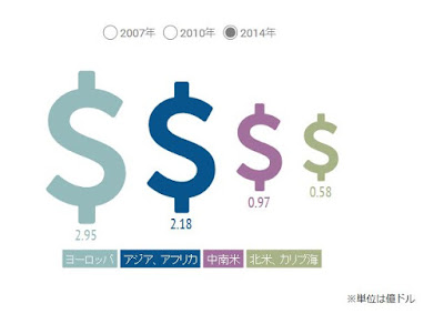 fifa 地域別 収入 アジア アフリカ