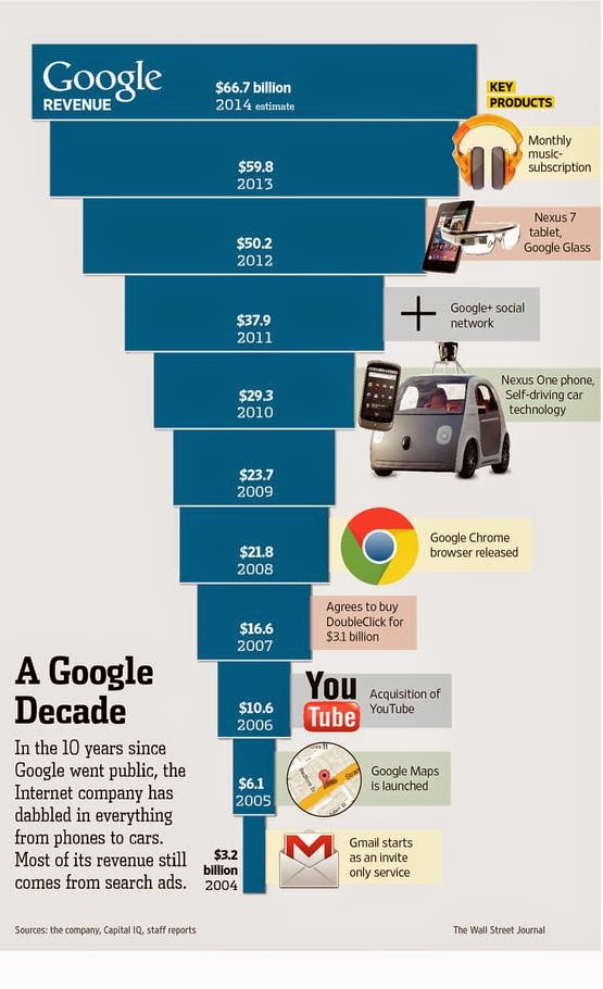 Google IPO Debut :  A decade and Counting :