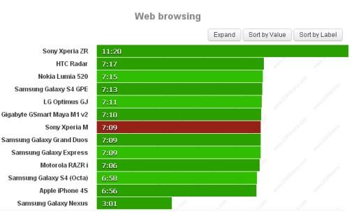 Se volete navigare sui internet con il Sony Xperia M avrete un autonomia di circa 7 ore e 9 minuti